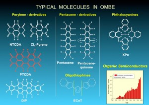 Here is a short overview of various organic molecules that are grown as crystals and studied.