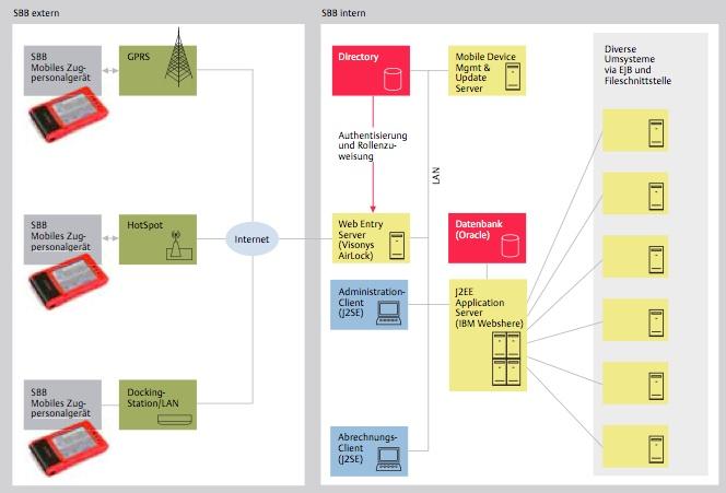 ZPG-Diagramm